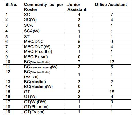 Applications are invited for Junior Assistant (JA) and Office Assistant (OA) Posts in Anna University Madras WWW.TNGOVERNMENTJOBS.IN