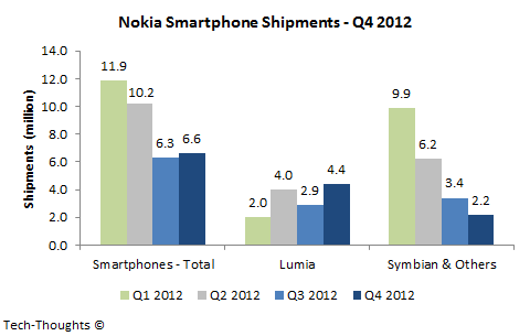 Nokia Smartphone Shipments - Q4 2012