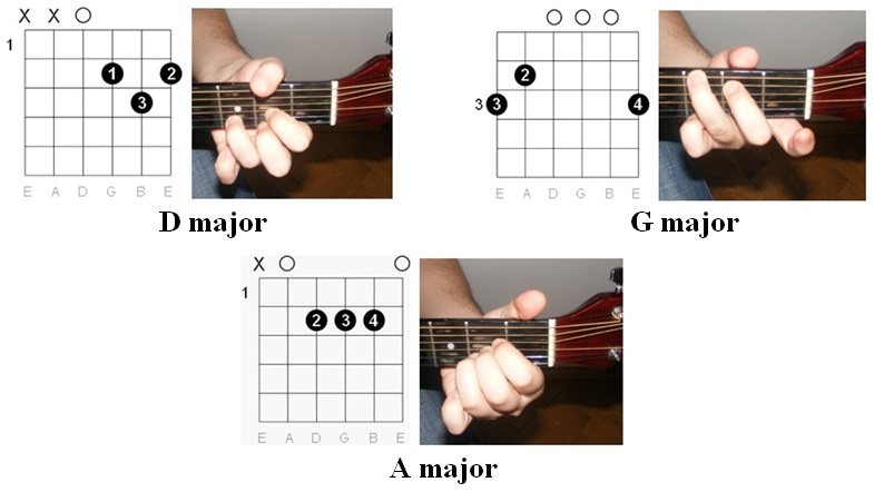 Guitar zombie guitar tabs : Guitar : zombie cranberries chords guitar Zombie Cranberries and ...