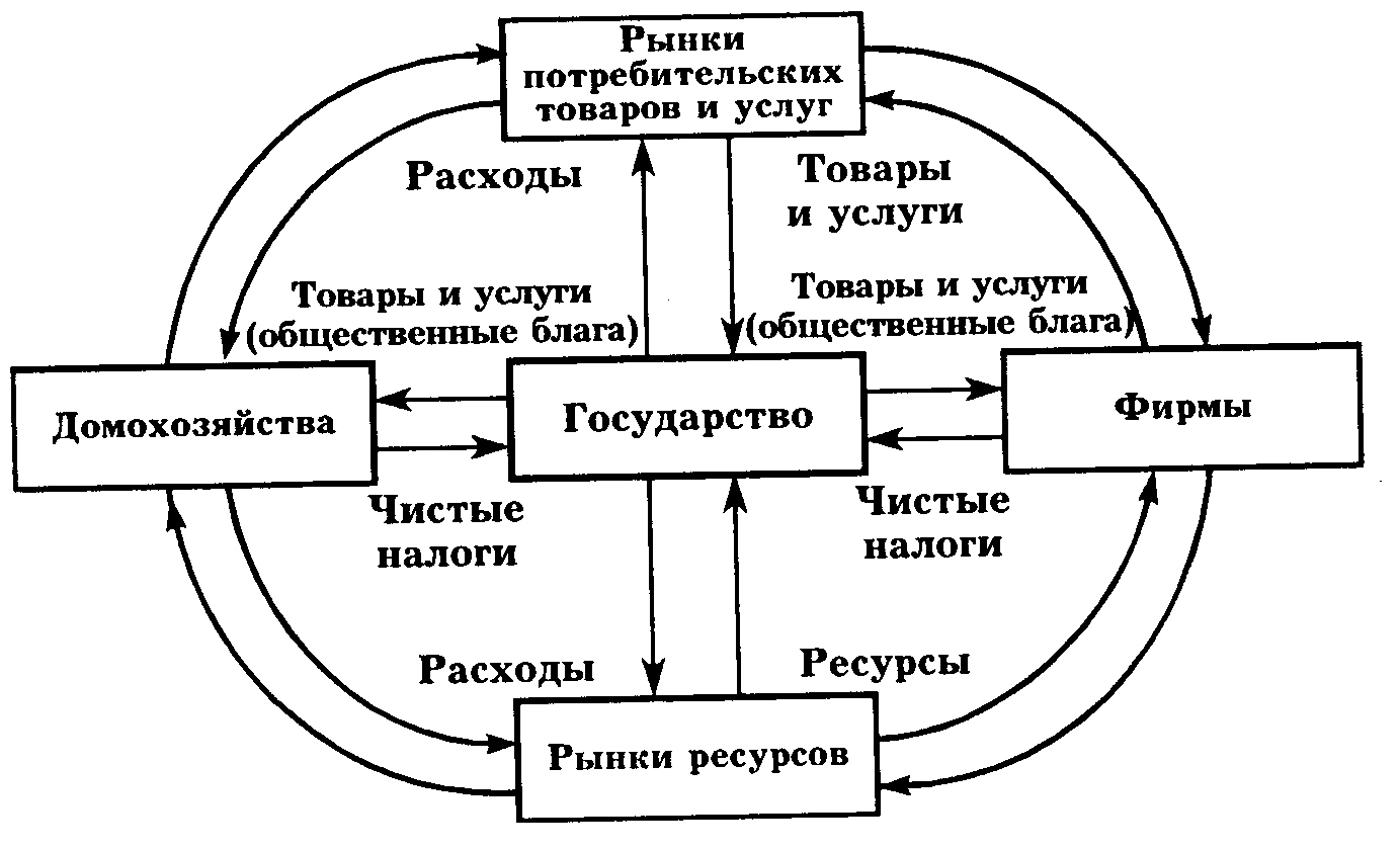 схема связь экономического анализа с другими науками
