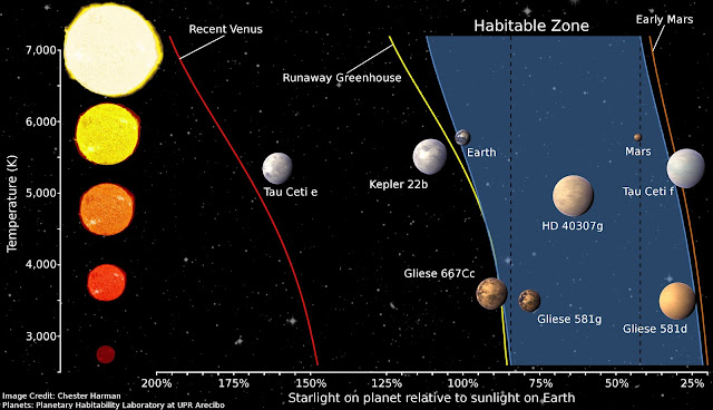 Habitable Zone recalculated