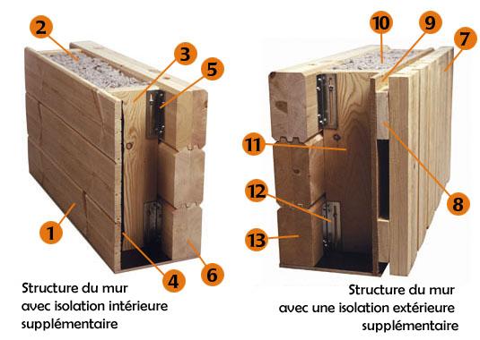Maisons bois massif france suisse compagnie des chalets for Isolation par l interieur