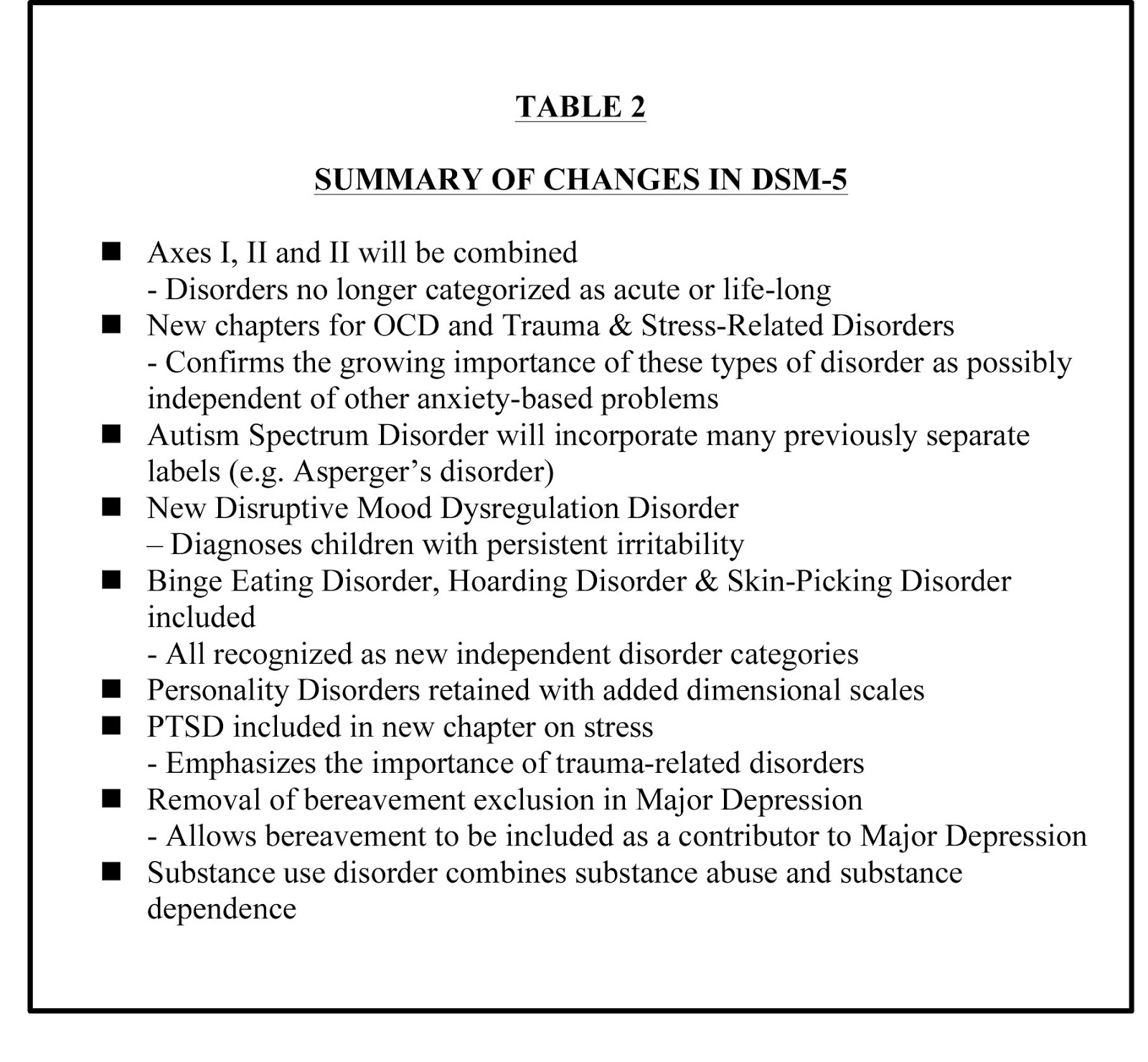 The main changesbetween dsm 5 and its predecessor dsm iv tr are