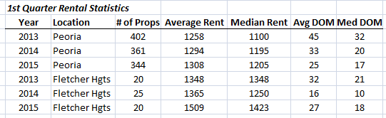 2013-to-2015-1st-quarter-rental-market-comparison-in-peoria-and-fletcher-heights