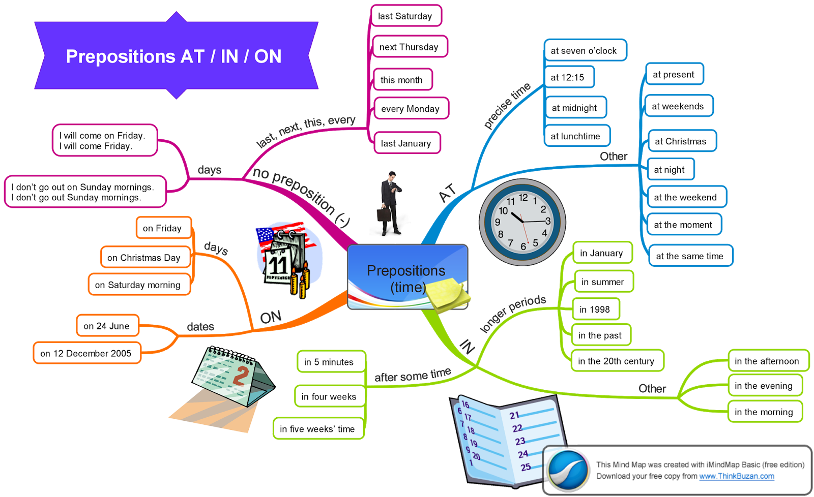 Teaching frenzy prepositions of time in on at mind map