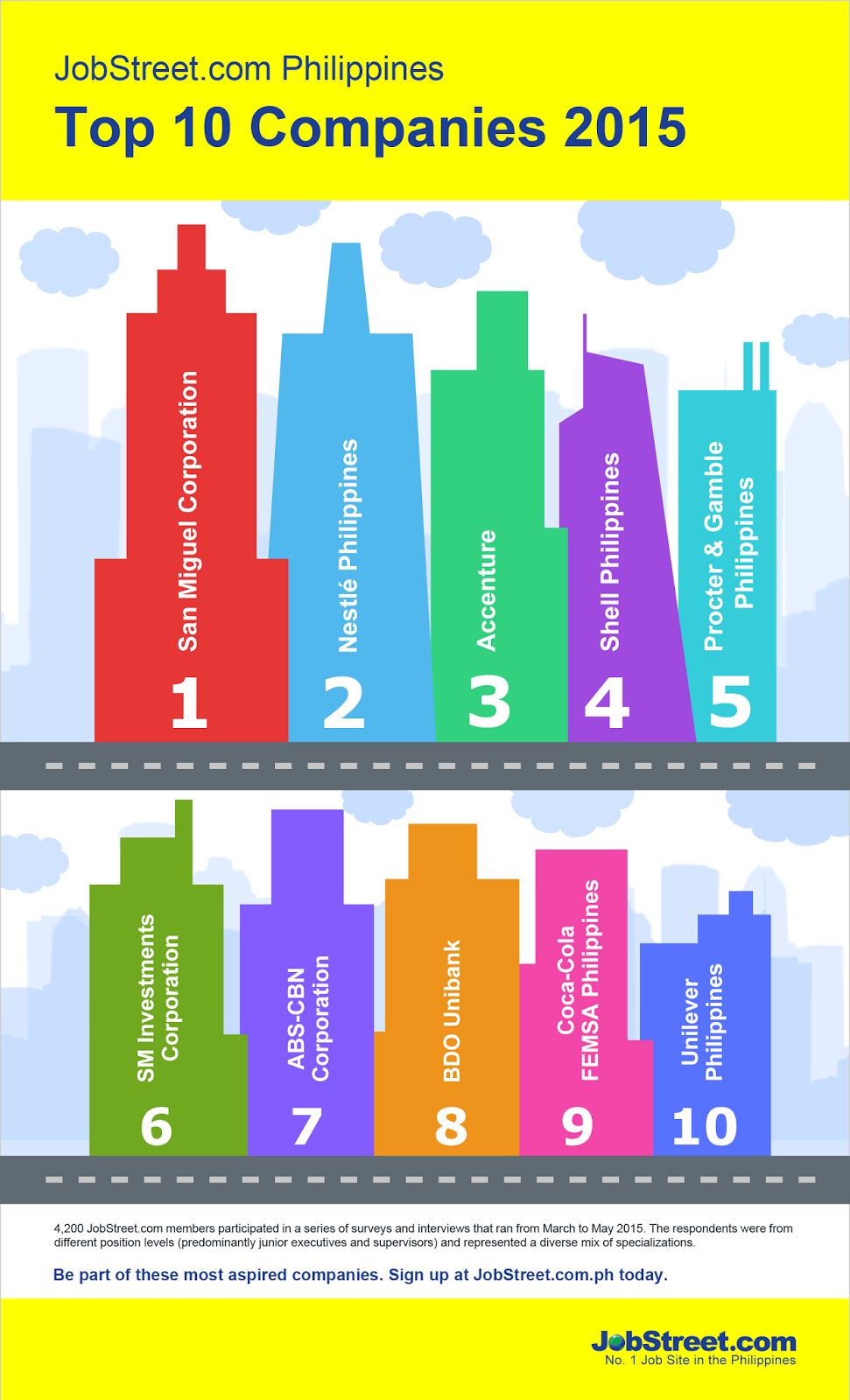 Here's the infographic of Top 10 Companies this 2015 Filipinos aspire ...