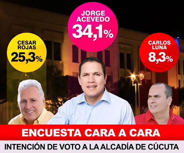Jorge Acevedo lidera intención de voto a la Alcaldía de Cúcuta « Encuesta cara a cara de TempoGroup ☼ CúcutaNOTICIAS