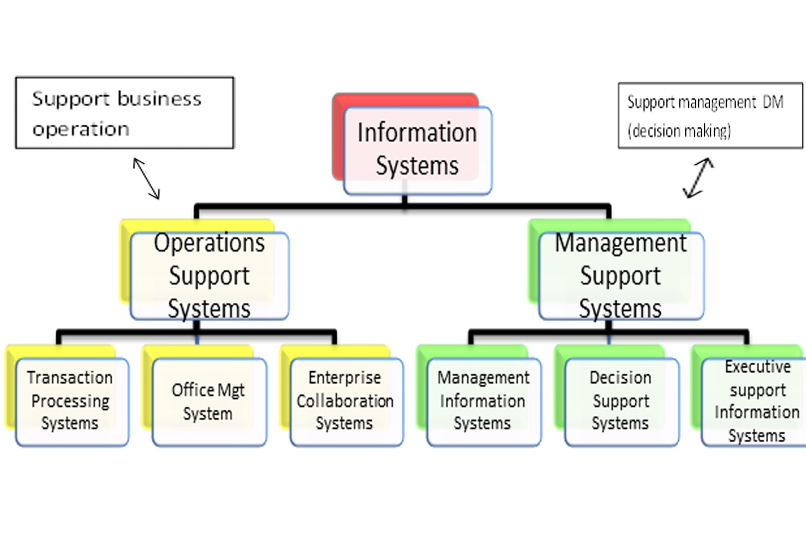 difference between mis and data processing system In the early days of computing, each time an information system was needed it  was 'tailor made'  how do you identify the different types of information system  in an organization  functions of a mis in terms of data processing  requirements.