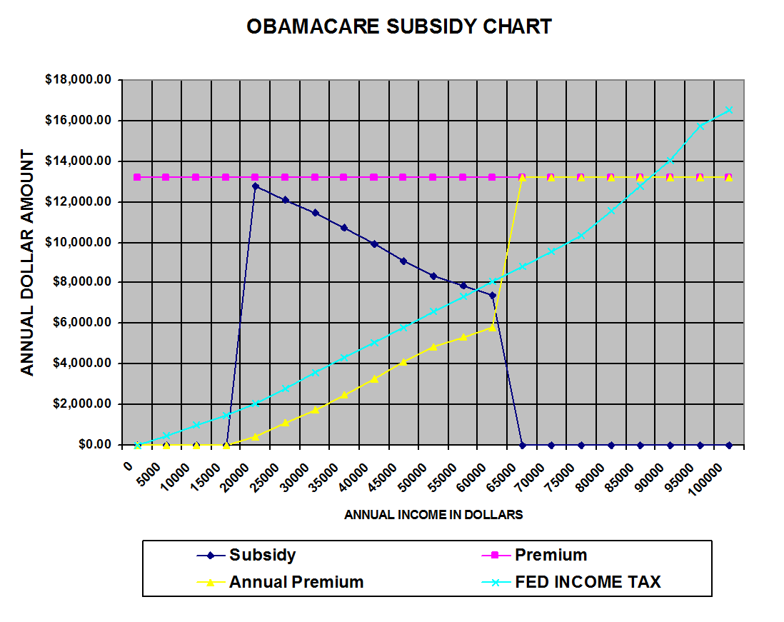 Determine If You Are Eligible For A Obamacare Subsidy