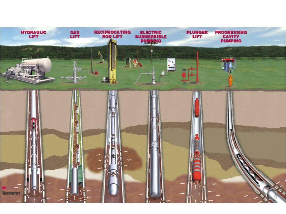 elemento campo petrolero produccion sistema nodales: