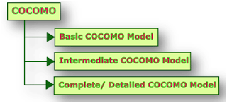 Known sense cocomo model cocomo models depend upon the two main equations ccuart Images