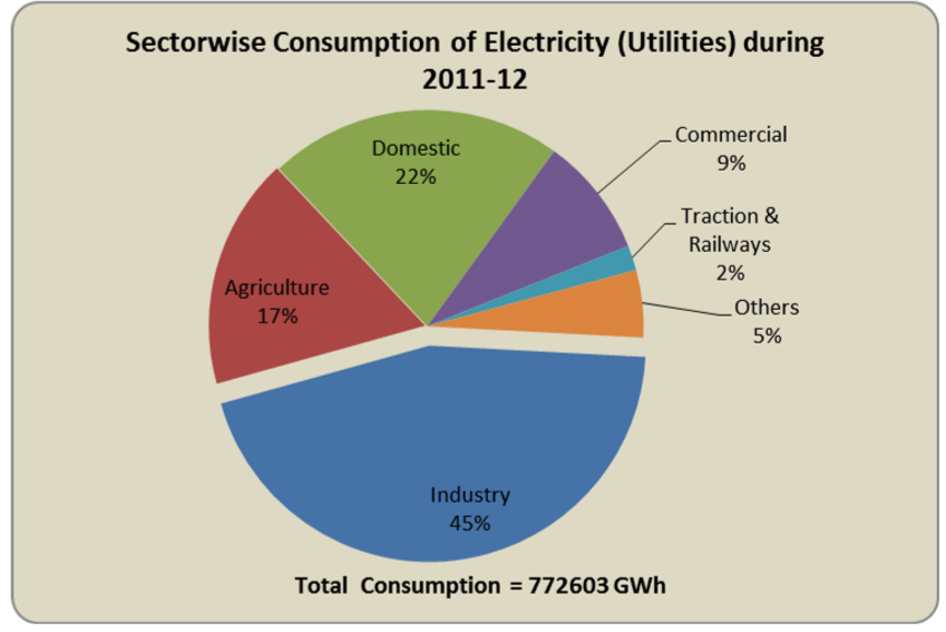 sectorwise consumption of electricity in India