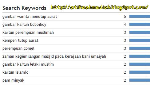 Keyword, Kata Kunci, Cara nak tengok keyword blog, Cara nak buka stats blog, Statistics blog, Statistik blog
