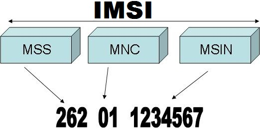 How to Find iPhone IMSI Number