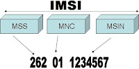 What means IMSI Number