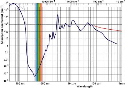 espectro de absorción del agua