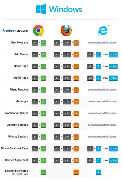 daftar shortcut facebook di windows