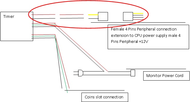 how to tap your pisonet coin slot and timer to your cpu power supply