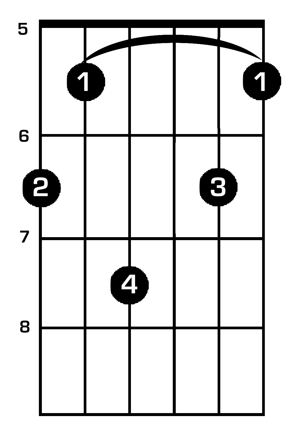 Guitar Chords F - Viewing Gallery