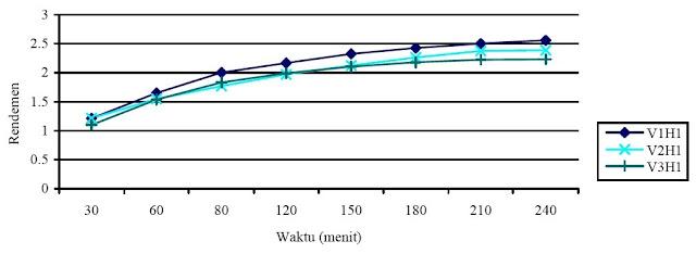 Grafik hubungan Redemen dengan waktu pada tinggi tumpukan bahan 1