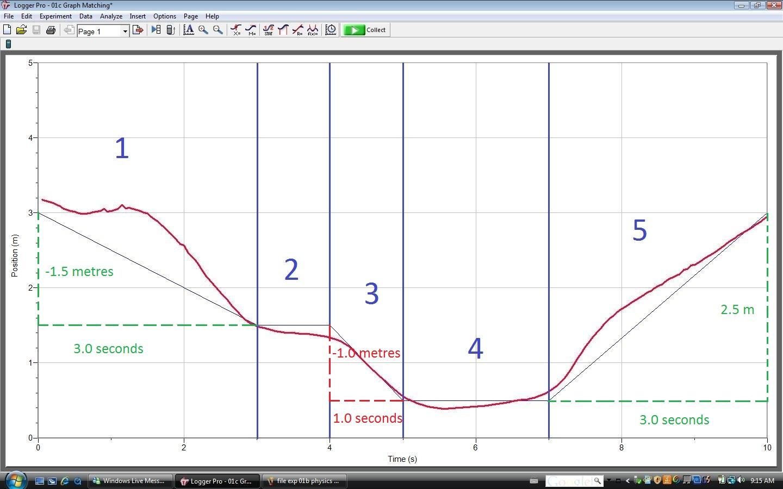 Position Time Graph Graph 1c (position-time graph)