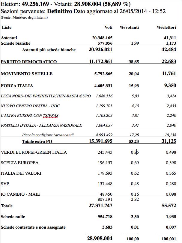 Identita toscana for Parcella notaio