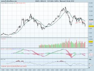 analisis tecnico de-ibex 35 mensual-a 30 de abril de 2012