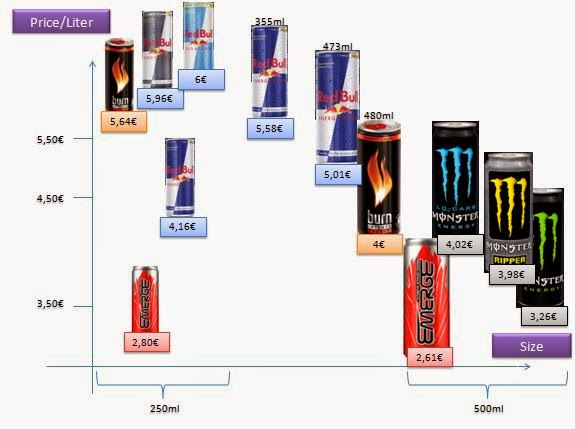 "redbull pricing factor Introduction to marketing: red bull  this could potentially remove the ""cool"" factor that made  marketing mix 51 product 52 pricing 53."