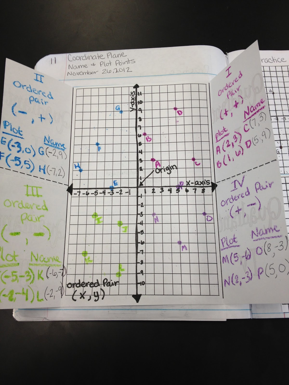 worksheet Graph Quadrants teaching in special education the coordinate plane middle was grid paper where students created two number lines and labeled different parts of plane