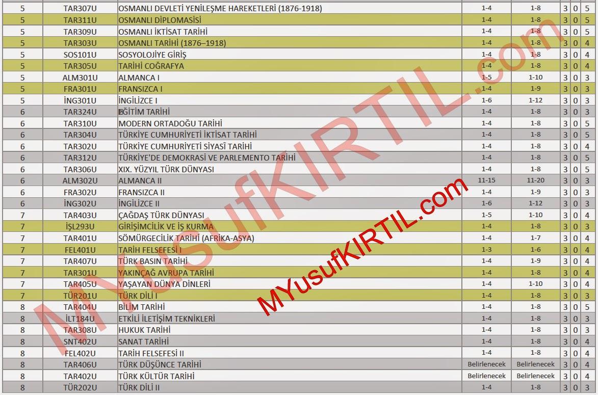 Açıköğretim Fakültesi (AÖF) Tarih Bölümü Dersleri / Sorumlu Olunan Üniteler / Ders Kredileri