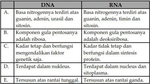 Tryout Online Ujian Nasional UN Biologi