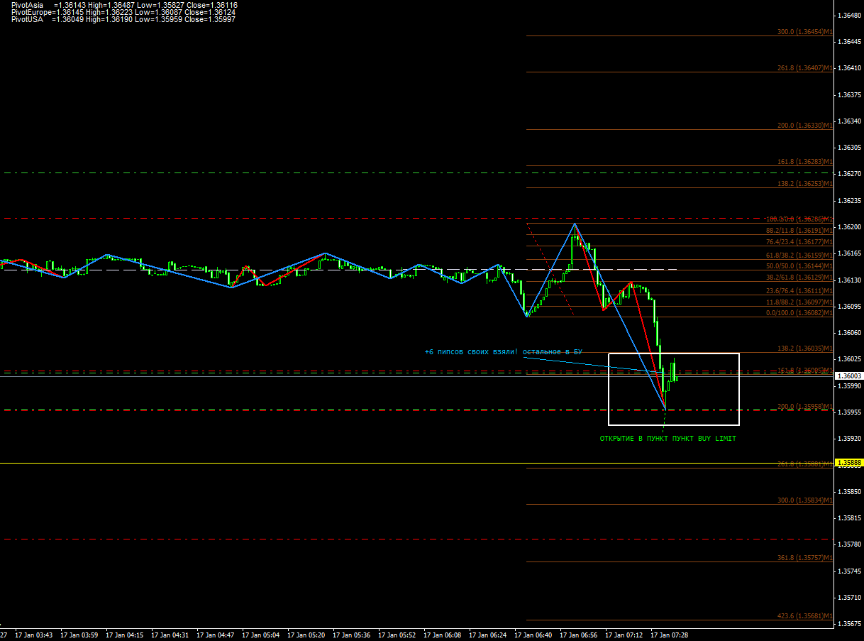 eurusd perfect informers and trade signals