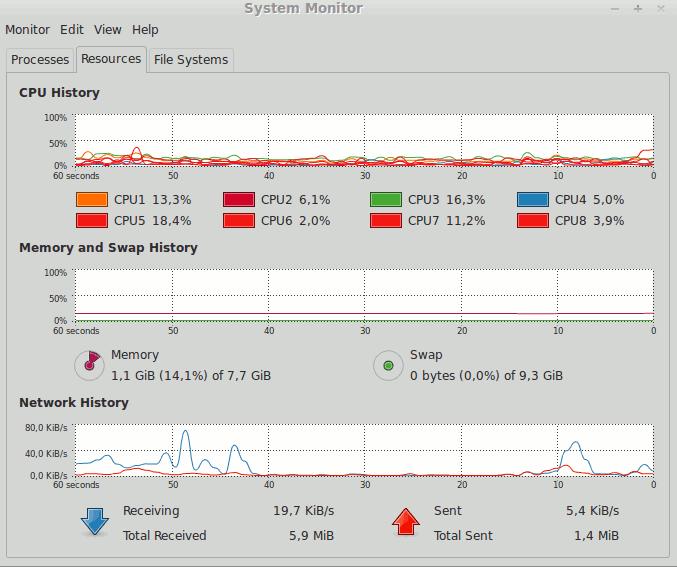 Jaringan yang tidak stabil