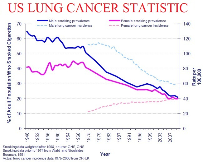 the statistics of prostate cancer prevalence in the united states between 1973 and 1987 The highest incidence of cancer in american men, next to cancers of the skin and lung, is prostate cancer present estimates indicate that about one out of 11 american men will develop prostate cancer in 1990 there were an estimated 106,000 new cases annually in the united states, and nearly one.