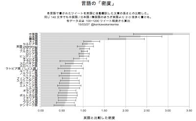 Twitter 文字数 日本語 140 英語