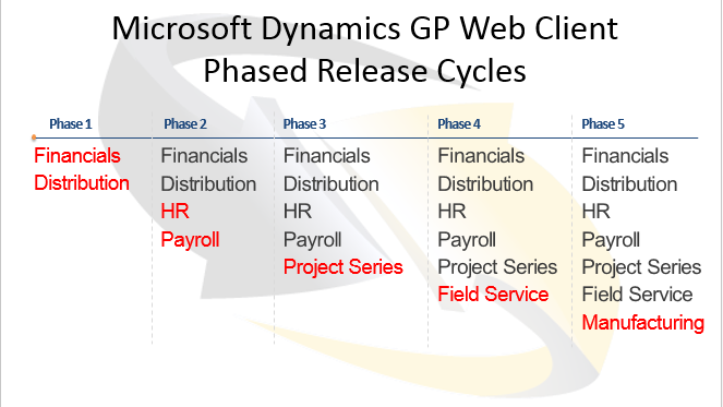 Microsoft Dynamics Gp Web Client Phased Release Cycle Investment Banking Blog Articles