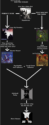 Flowchart: Electric Wizard