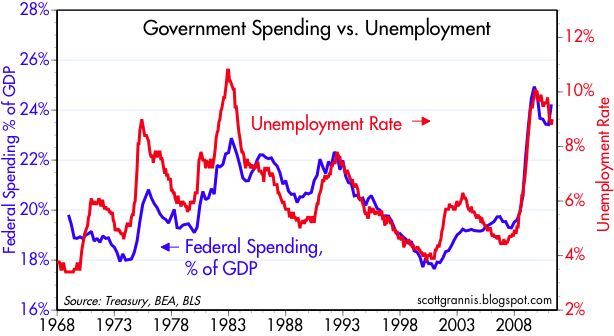 Unemp+vs+Spending.jpeg