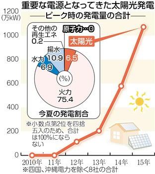 地域によってピークの日や時間帯は若干異なるが、八社が需要を見越して準備した供給力の合計は約一億六千六百万キロワット。首位は火力発電で、約一億二千六百万キロワット(75・4%)と圧倒的に多い。二位は、くみ上げておいた水を需要に応じて放水する揚水発電で約千八百万キロワット(10・9%)、三位は水力発電の約千二百万キロワット(6・9%)。    太陽光発電は僅差で続き、千百万キロワット弱(6・5%)。川内原発の出力は一基八十九万キロワット。約十二倍の電力を生み出していたことになる。政府の事前予測は五百万キロワット前後だったが、大きく外れた。再生エネルギーの固定価格買い取り制度がスタートしてからの三年で、中心的な存在になった。