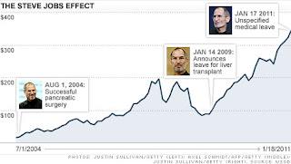 Apple Stock steve jobs