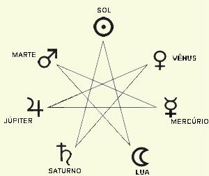 Ciclo astrológico de 36 anos, Sol, Vênus, Mercúrio, Lua, Saturno, Júpiter, Marte
