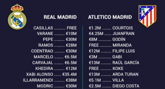 ريال مدريد الغني اتلتيكو مدريد الفير