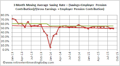 RIT Savings Rate