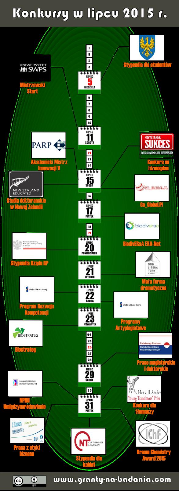 Wykaz konkursów na granty i stypendia (lipiec 2015 r.)