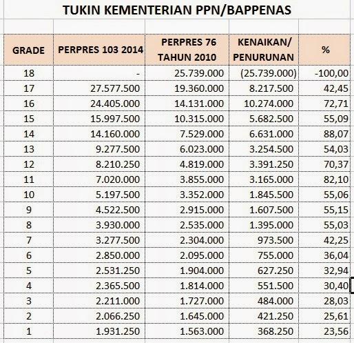 Tunjangan Kinerja Kementerian PPN/Bappenas