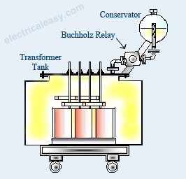 buchholz relay construction working electricaleasy com rh electricaleasy com  buchholz relay circuit diagram