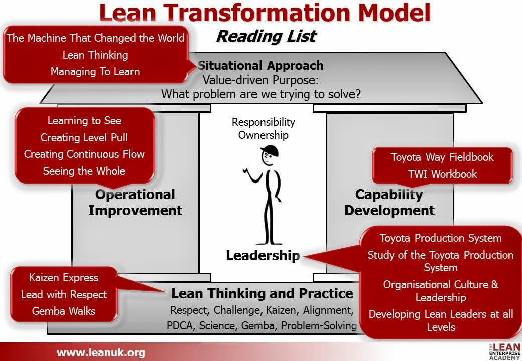 a research on lean manufacturing