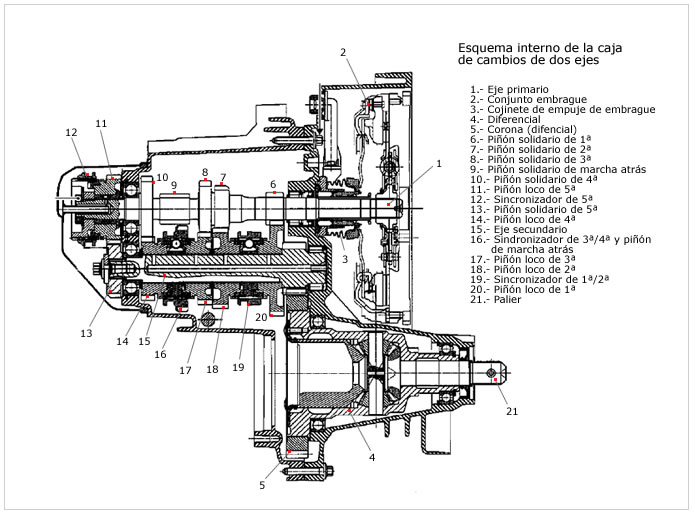 Sistema De Transmision En Vehiculos on wiring diagram for allison transmission the 2
