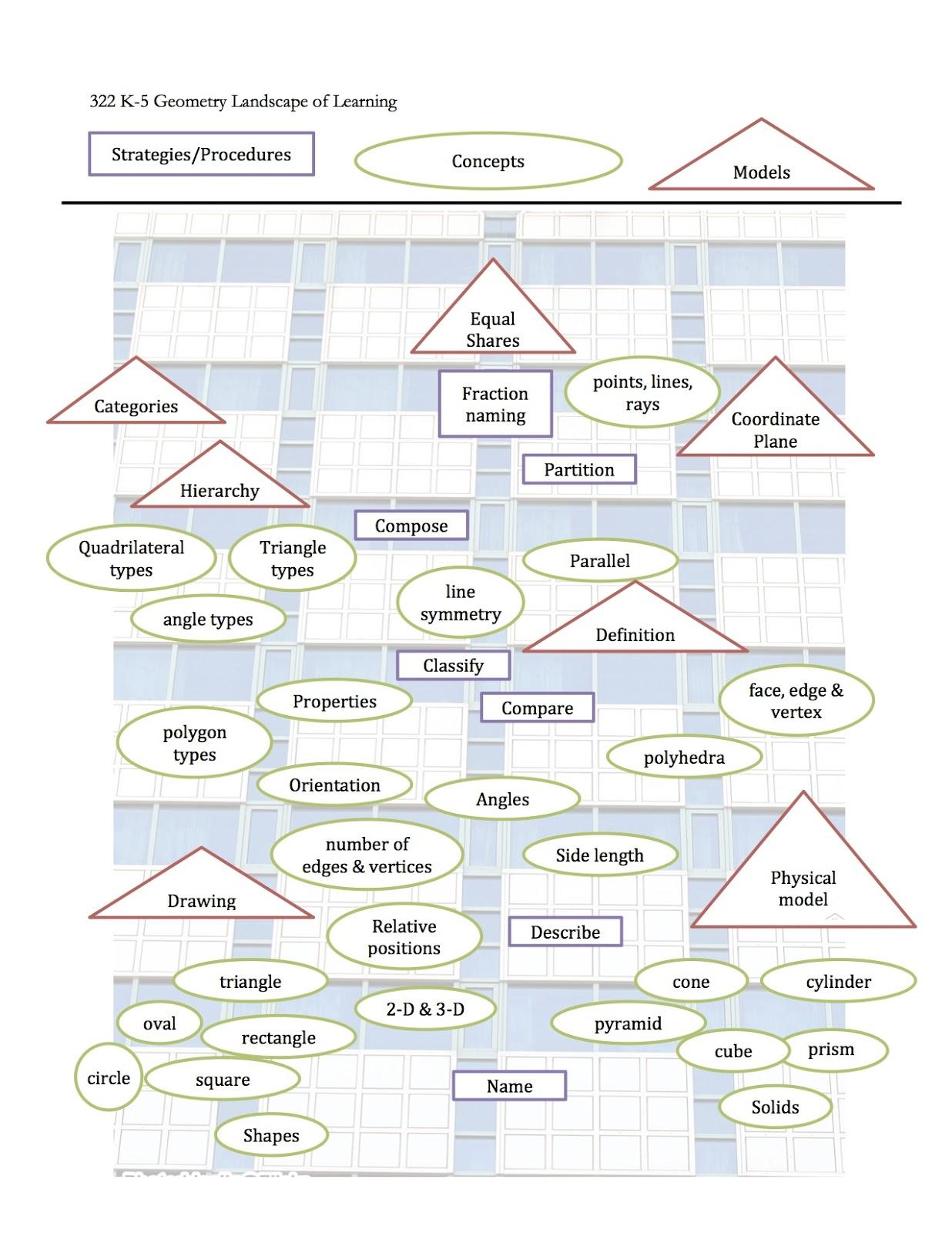 Math Hombre: Geometric Landscape