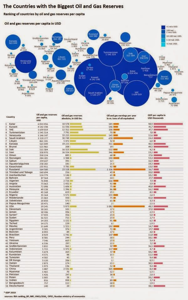 Oil and Gas Reserves Infographic